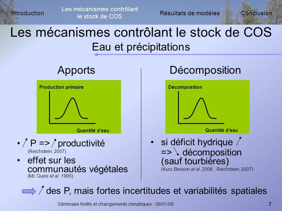 Résultats de modèlesIntroductionConclusion Séminaire forêts et changements climatiques - 09/01/097 Les mécanismes contrôlant le stock de COS Eau et précipitations Apports P => productivité (Reichstein, 2007) effet sur les communautés végétales (Mc Guire et al, 1995) Décomposition si déficit hydrique => décomposition (sauf tourbières) (Kurz-Besson et al, 2006 ; Reichstein, 2007) Quantité deau Production primaire Quantité deau Décomposition des P, mais fortes incertitudes et variabilités spatiales Les mécanismes contrôlant le stock de COS