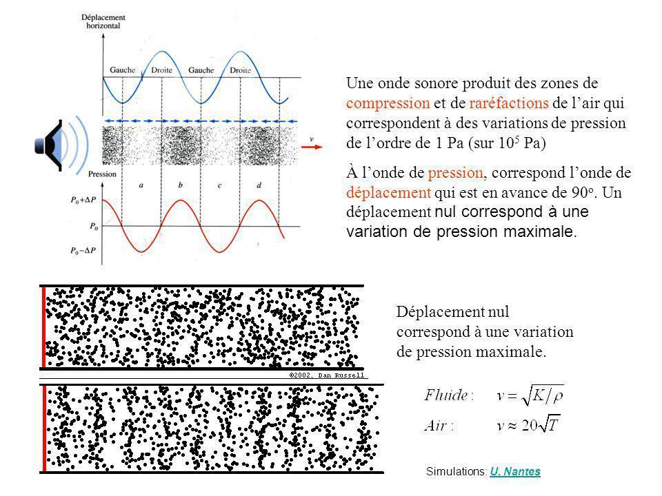 Une onde sonore produit des zones de compression et de raréfactions de lair qui correspondent à des variations de pression de lordre de 1 Pa (sur 10 5 Pa) À londe de pression, correspond londe de déplacement qui est en avance de 90 o.