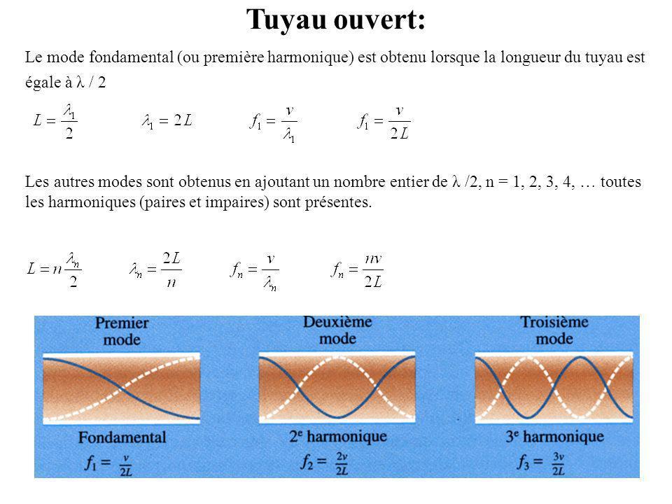 Tuyau ouvert: Le mode fondamental (ou première harmonique) est obtenu lorsque la longueur du tuyau est égale à λ / 2 Les autres modes sont obtenus en ajoutant un nombre entier de λ /2, n = 1, 2, 3, 4, … toutes les harmoniques (paires et impaires) sont présentes.