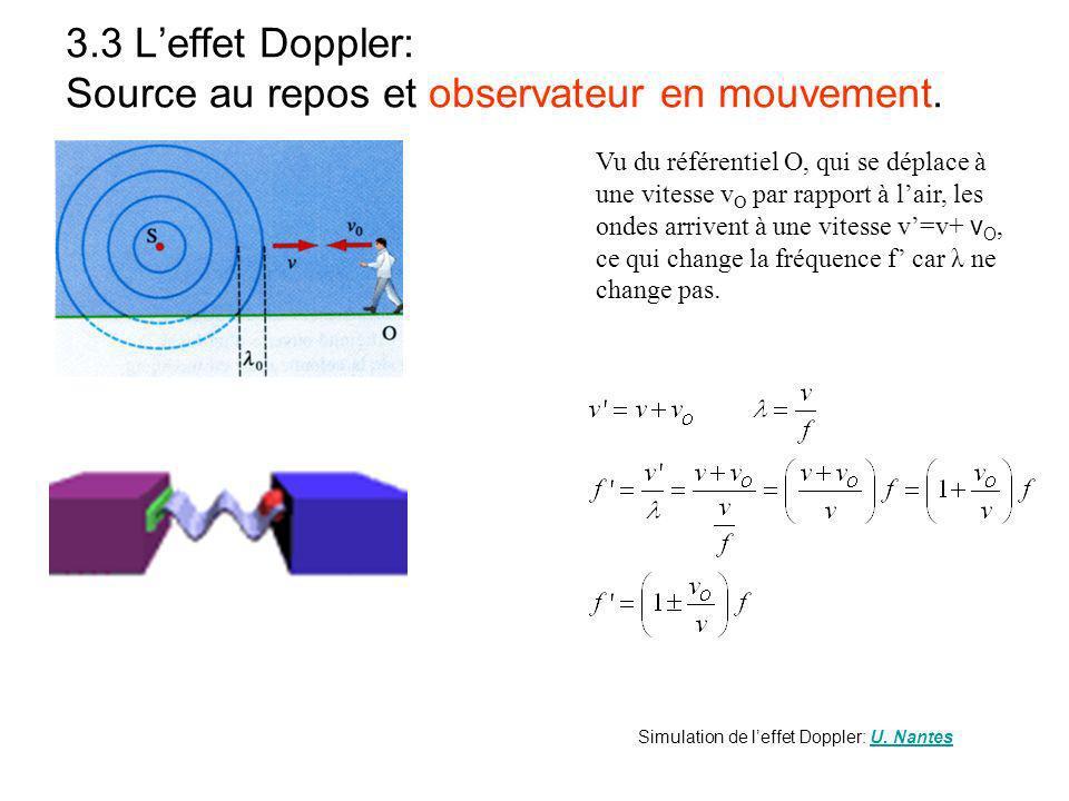 3.3 Leffet Doppler: Source au repos et observateur en mouvement.