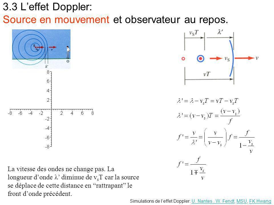 3.3 Leffet Doppler: Source en mouvement et observateur au repos.