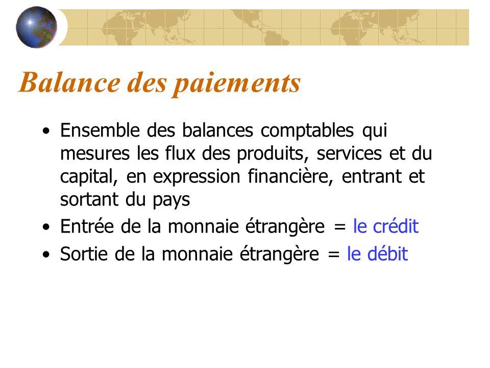 Balance des paiements Ensemble des balances comptables qui mesures les flux des produits, services et du capital, en expression financière, entrant et