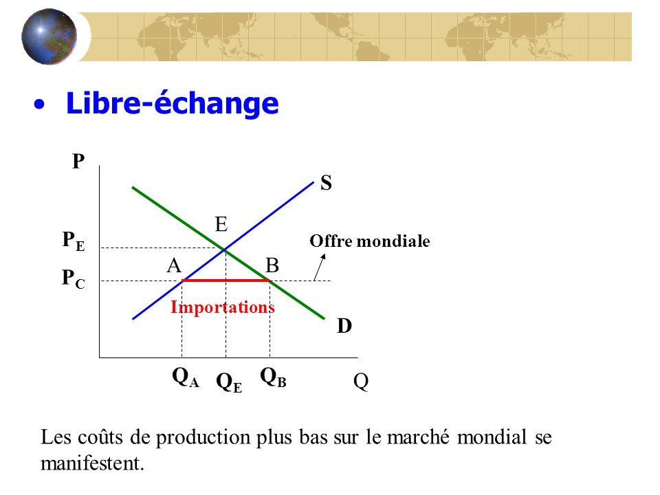Libre-échange S D P Q Importations Offre mondiale PEPE PCPC AB QEQE QBQB QAQA Les coûts de production plus bas sur le marché mondial se manifestent. E