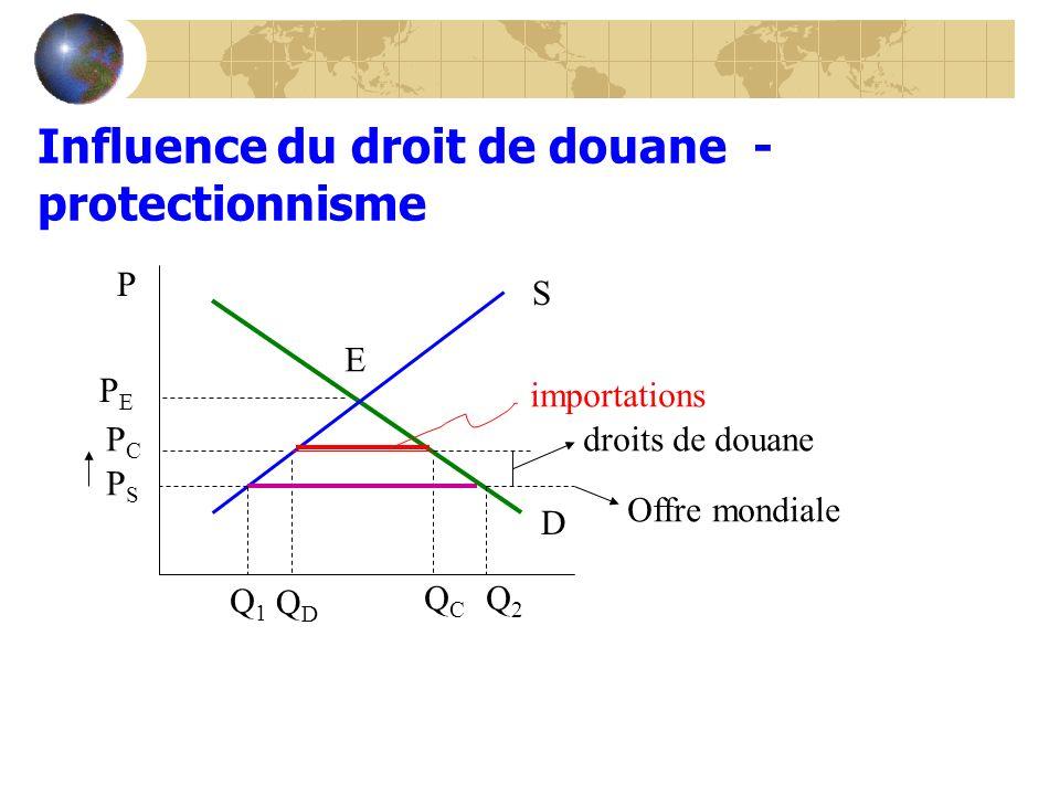 Influence du droit de douane - protectionnisme S D P PEPE QDQD E importations droits de douane Offre mondiale PCPC PSPS QCQC Q2Q2 Q1Q1