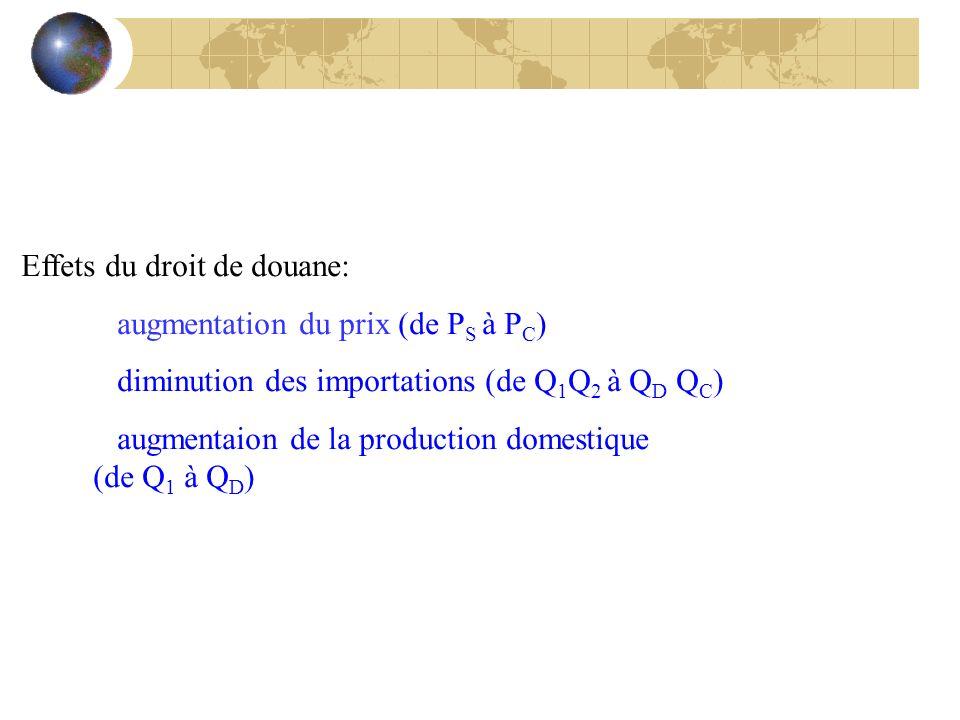 Effets du droit de douane: augmentation du prix (de P S à P C ) diminution des importations (de Q 1 Q 2 à Q D Q C ) augmentaion de la production domes