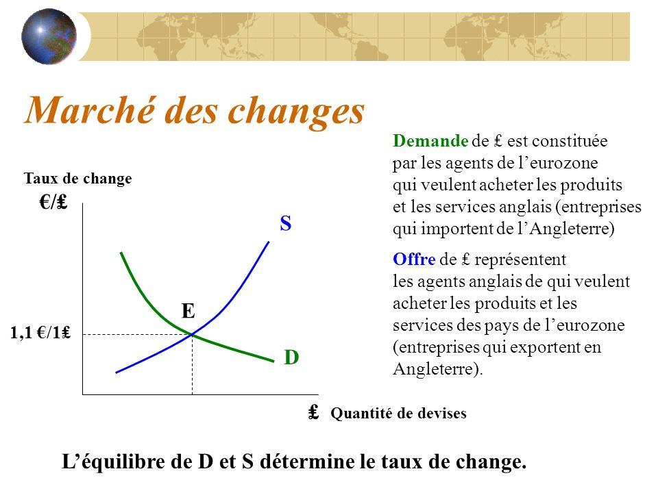 Marché des changes D S Taux de change / 1,1 /1 Quantité de devises Demande de est constituée par les agents de leurozone qui veulent acheter les produ