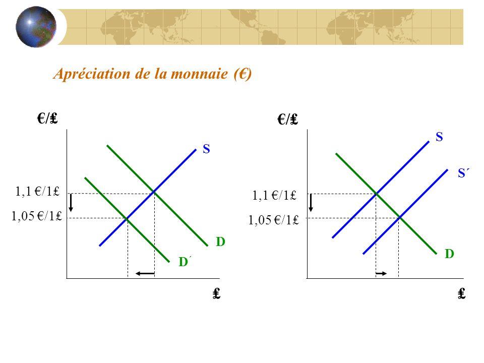 Apréciation de la monnaie () / D D´D´ S S´ S D / 1,1 /1 1,05 /1 1,1 /1 1,05 /1