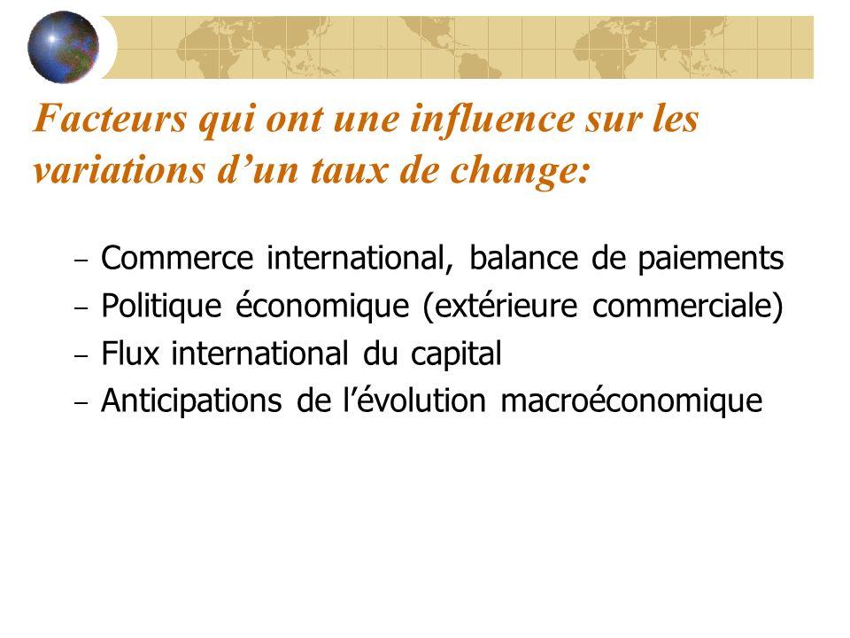 Facteurs qui ont une influence sur les variations dun taux de change: – Commerce international, balance de paiements – Politique économique (extérieur