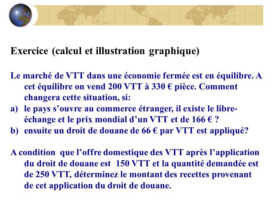 Exercice (calcul et illustration graphique) Le marché de VTT dans une économie fermée est en équilibre. A cet équilibre on vend 200 VTT à 330 pièce. C