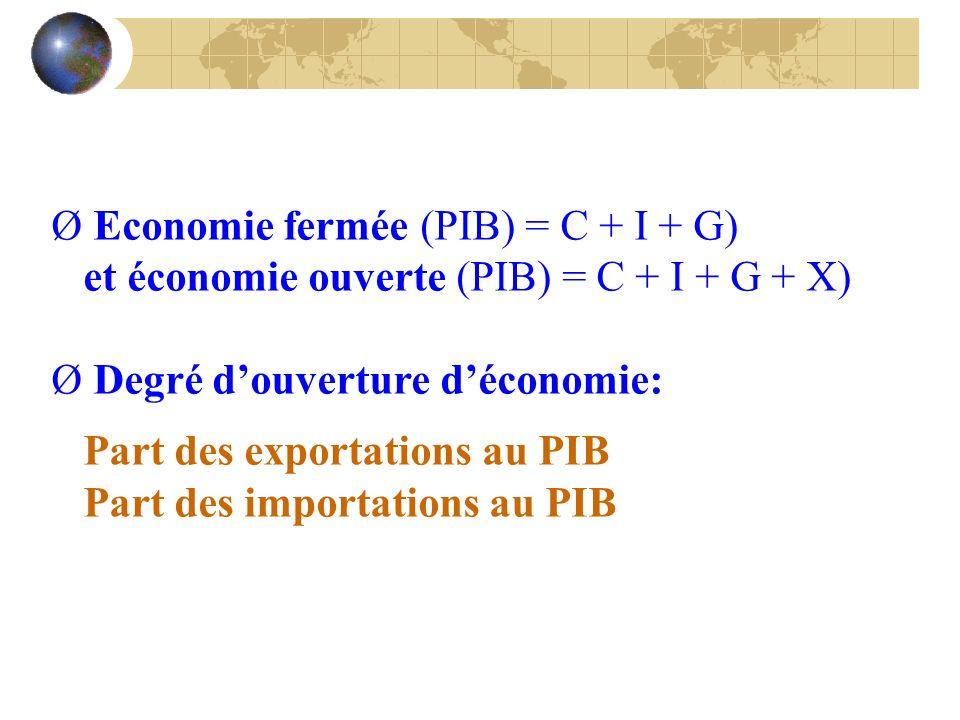 Ø Economie fermée (PIB) = C + I + G) et économie ouverte (PIB) = C + I + G + X) Ø Degré douverture déconomie: Part des exportations au PIB Part des im