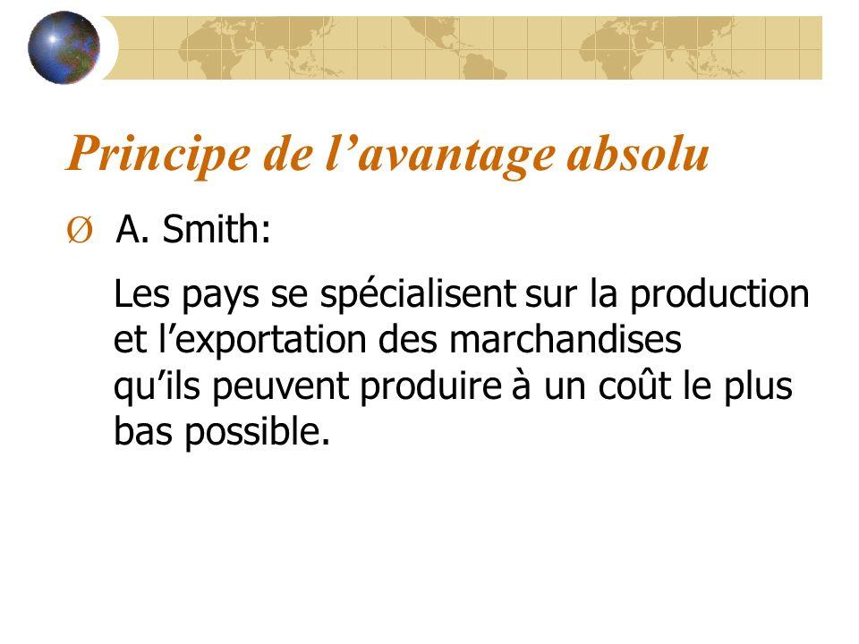 Principe de lavantage absolu Ø A. Smith: Les pays se spécialisent sur la production et lexportation des marchandises quils peuvent produire à un coût