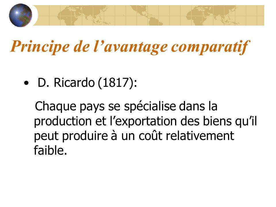 Exemple ProductionCoût de production (en h.) France Espagne 1 unité de fromage10 6 1 unité de tissu12,5 9 Prix relatif du F0,8 (10:12,5) 0,6 (6:9) Prix relatif du T1,25 (12,5:10) 1,5 (9:6) Prix relatif du produit: quantité dun autre produit à laquelle le pays doit renoncer, sil veut fabriquer une unité du produit considéré.