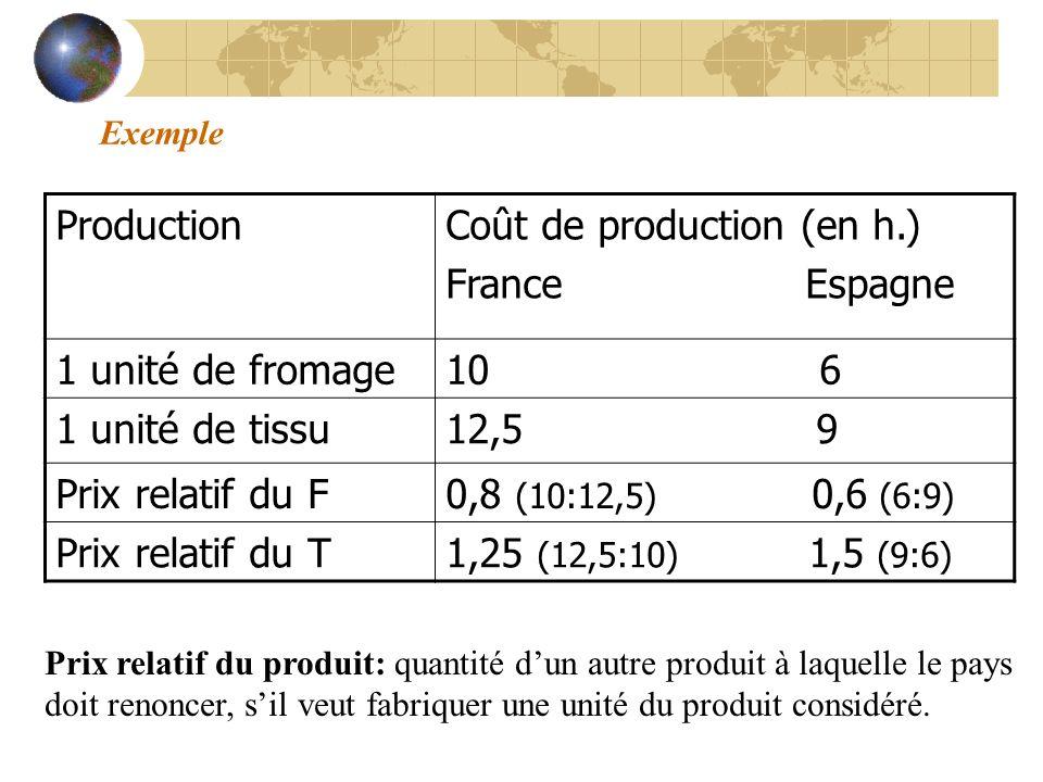 Exemple ProductionCoût de production (en h.) France Espagne 1 unité de fromage10 6 1 unité de tissu12,5 9 Prix relatif du F0,8 (10:12,5) 0,6 (6:9) Pri