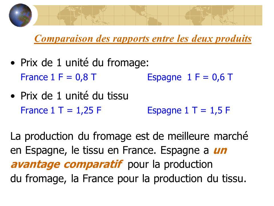 Comparaison de la production du fromage en Espagne par rapport à la France : 6/10 (0,6) Comparaison de la production du tissu en Espagne par rapport à la France : 9/12,5 (0,72) En Espagne, on a besoin, par rapport à la France, plus de temps pour la production du tissu que pour la production du fromage: 0,72 0,6 LEspagne produira le fromage et la France le tissu.