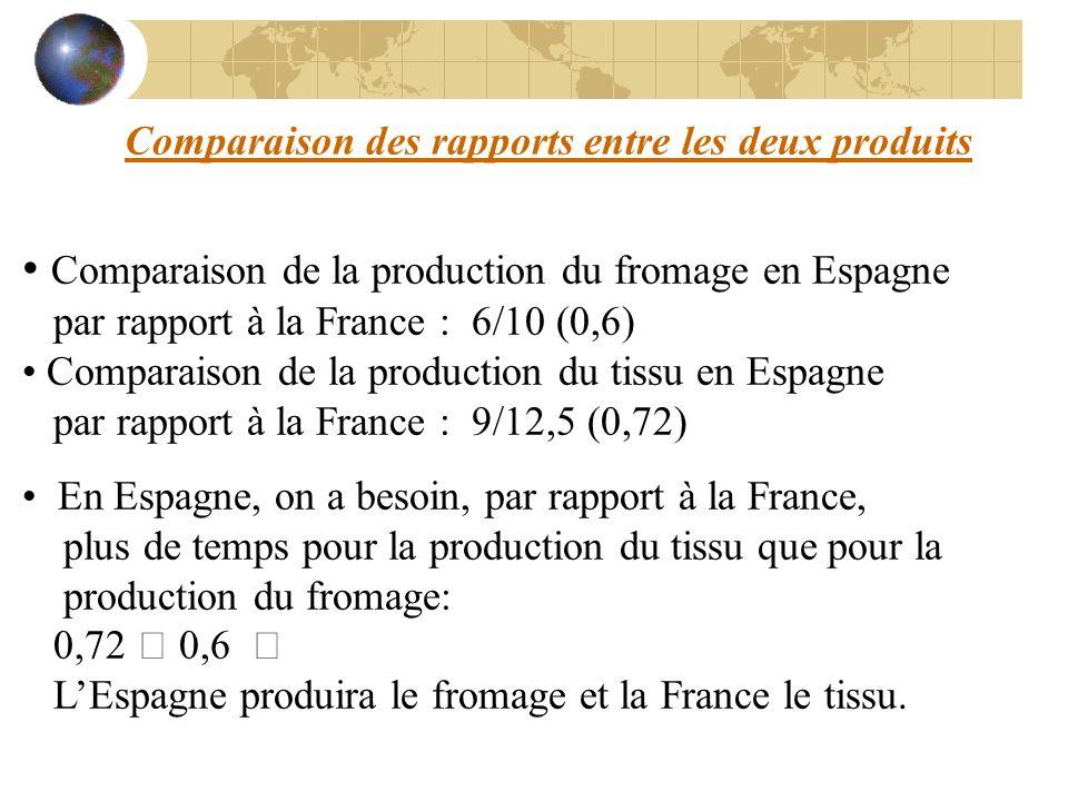 Comparaison de la production du fromage en Espagne par rapport à la France : 6/10 (0,6) Comparaison de la production du tissu en Espagne par rapport à