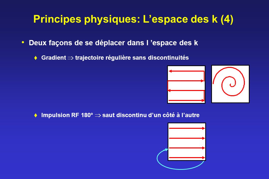 Principes physiques: Lespace des k (4) Deux façons de se déplacer dans l espace des k Gradient trajectoire régulière sans discontinuités Impulsion RF 180° saut discontinu dun côté à lautre