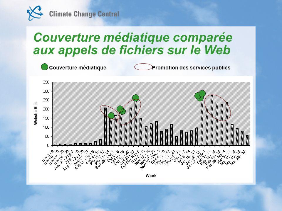 Couverture médiatique comparée aux appels de fichiers sur le Web Couverture médiatique Promotion des services publics