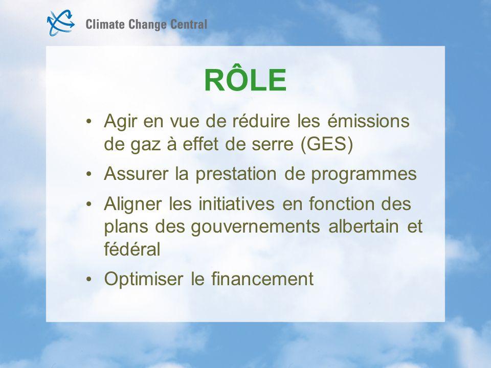 RÔLE Agir en vue de réduire les émissions de gaz à effet de serre (GES) Assurer la prestation de programmes Aligner les initiatives en fonction des plans des gouvernements albertain et fédéral Optimiser le financement