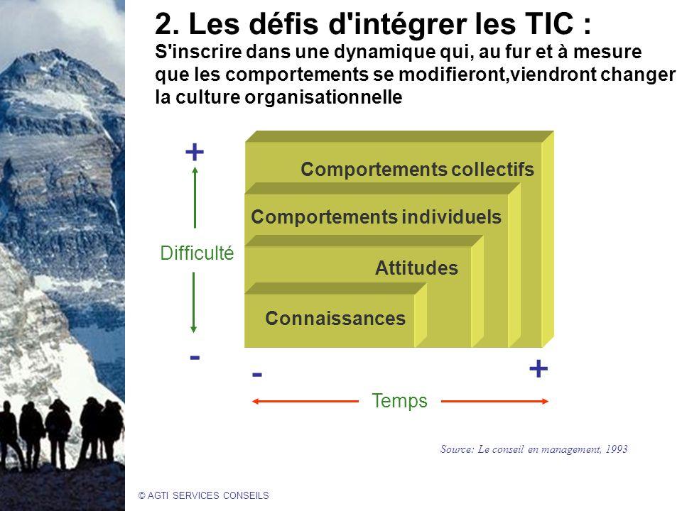 © AGTI SERVICES CONSEILS Difficulté Temps + Connaissances Attitudes Comportements individuels Comportements collectifs + Source: Le conseil en management, 1993 2.