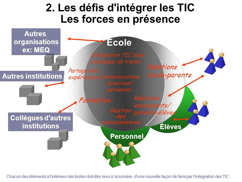 2. Les défis d'intégrer les TIC Les forces en présence Autres institutions Élèves actuels et potentiels Collègues d'autres institutions Autres organis