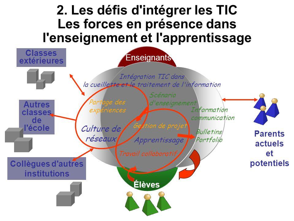 2. Les défis d'intégrer les TIC Les forces en présence dans l'enseignement et l'apprentissage Parents actuels et potentiels Autres classes de l'école