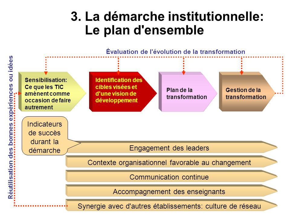 3. La démarche institutionnelle: Le plan d'ensemble Sensibilisation: Ce que les TIC amènent comme occasion de faire autrement Identification des cible