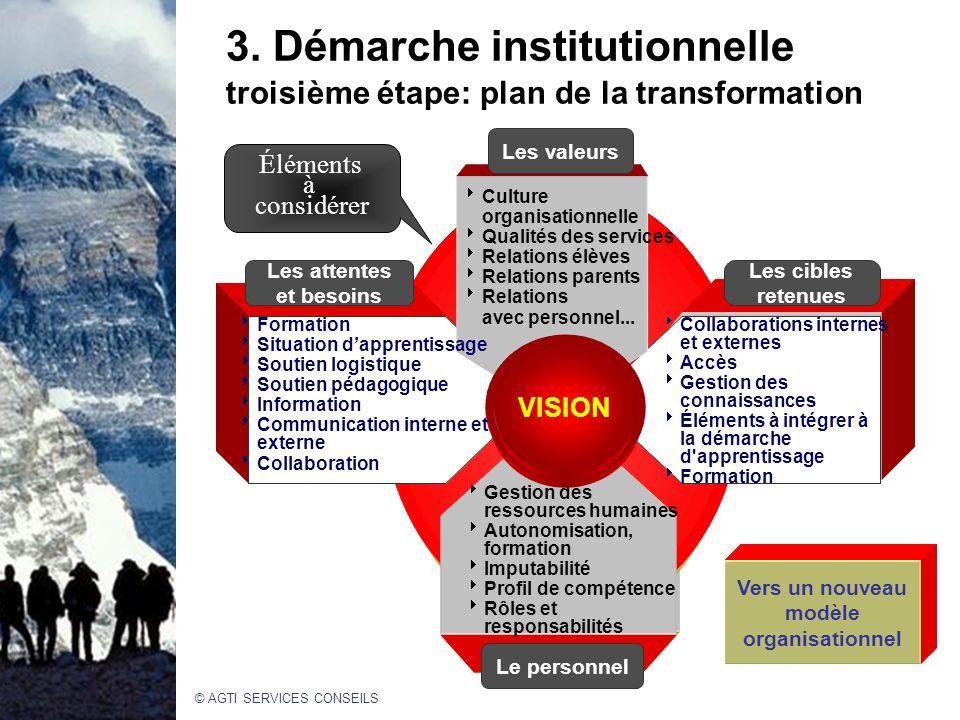 © AGTI SERVICES CONSEILS 3.Démarche institutionnelle troisième étape: plan de la transformation.
