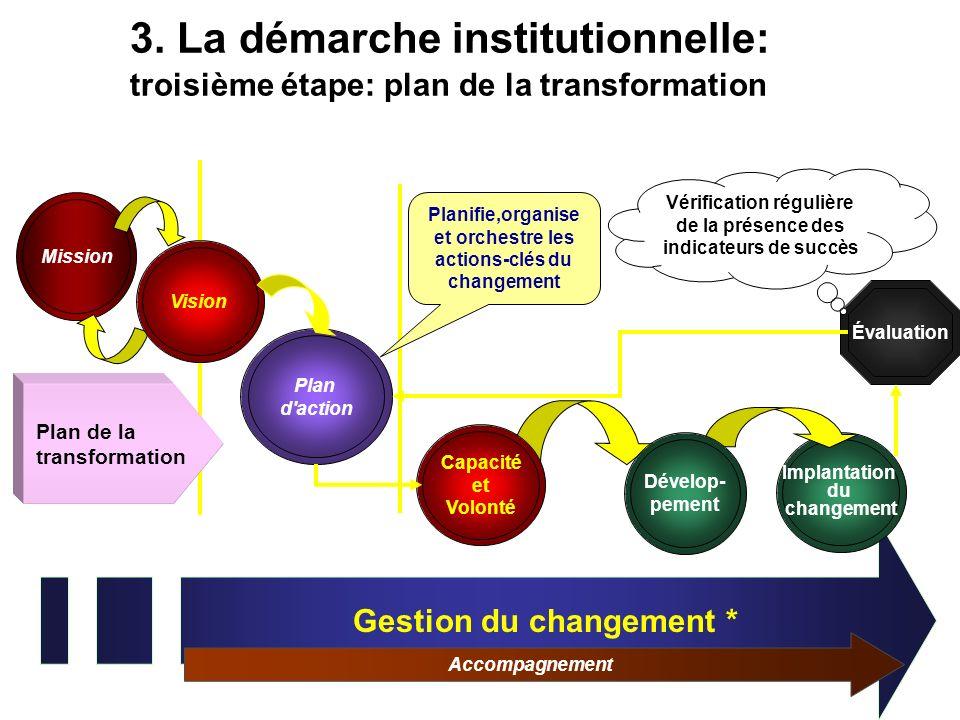 3. La démarche institutionnelle: troisième étape: plan de la transformation Gestion du changement * Accompagnement Mission STRATÉGIQUETACTIQUE OPÉRATI