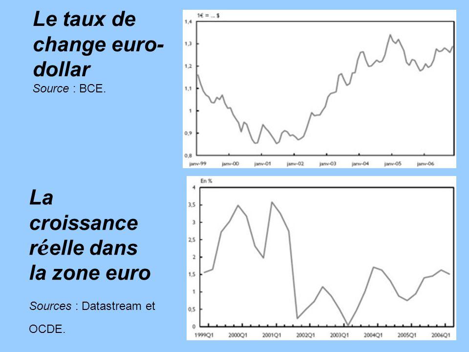 Le taux de change euro- dollar Source : BCE. La croissance r é elle dans la zone euro Sources : Datastream et OCDE.