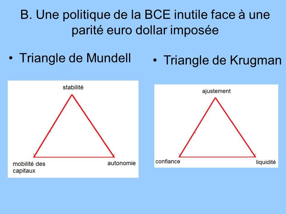 Triangle de Mundell B. Une politique de la BCE inutile face à une parité euro dollar imposée Triangle de Krugman