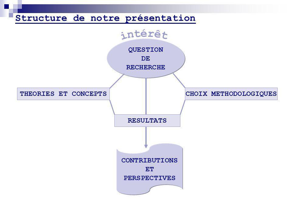 Structure de notre présentation QUESTION DE RECHERCHE CONTRIBUTIONS ET PERSPECTIVES CHOIX METHODOLOGIQUESTHEORIES ET CONCEPTS RESULTATS