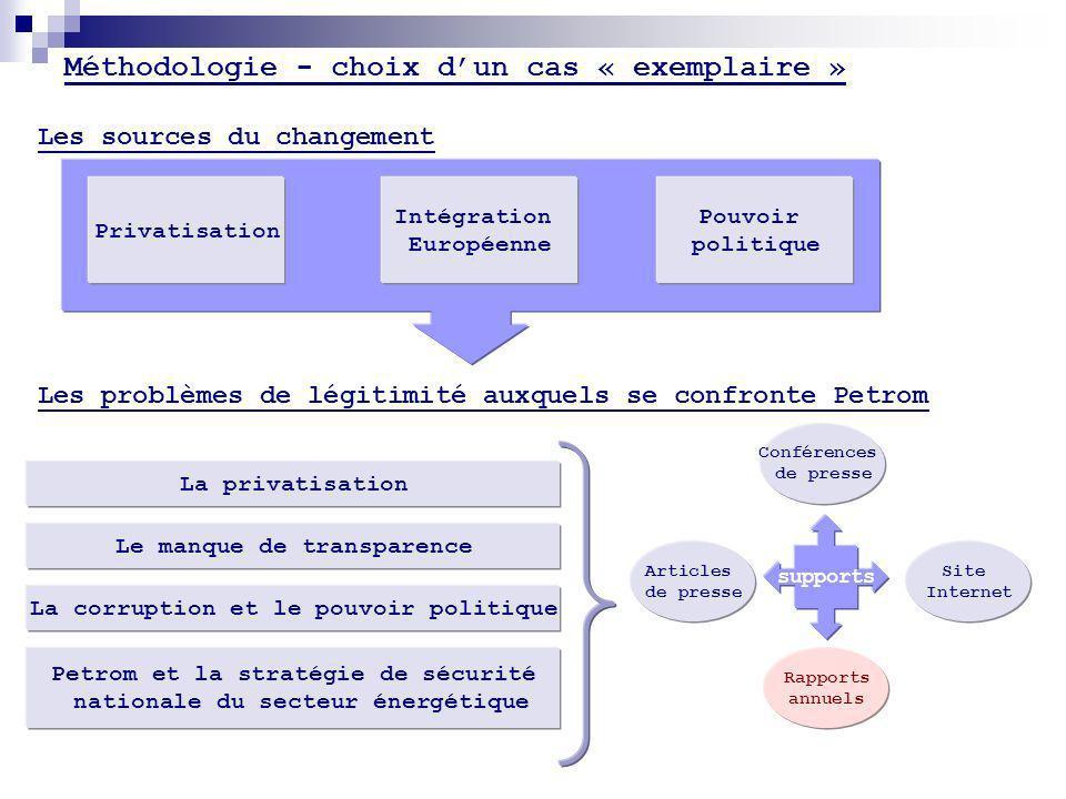 Méthodologie - choix dun cas « exemplaire » Les problèmes de légitimité auxquels se confronte Petrom La privatisation Le manque de transparence La cor