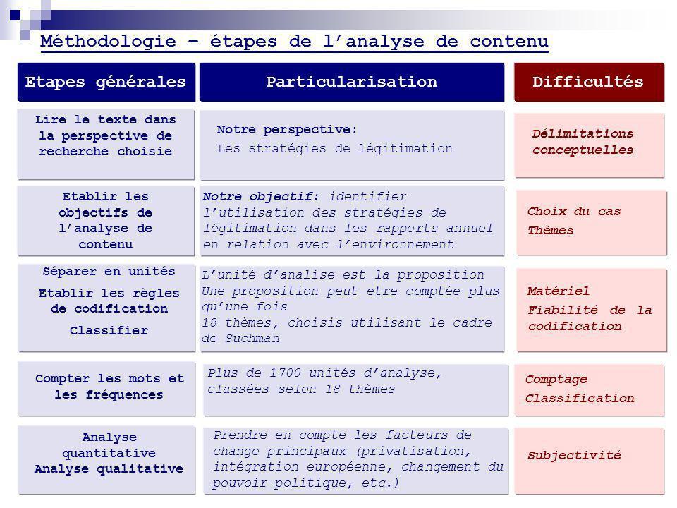 Méthodologie – étapes de lanalyse de contenu Etapes généralesParticularisationDifficultés Lire le texte dans la perspective de recherche choisie Notre