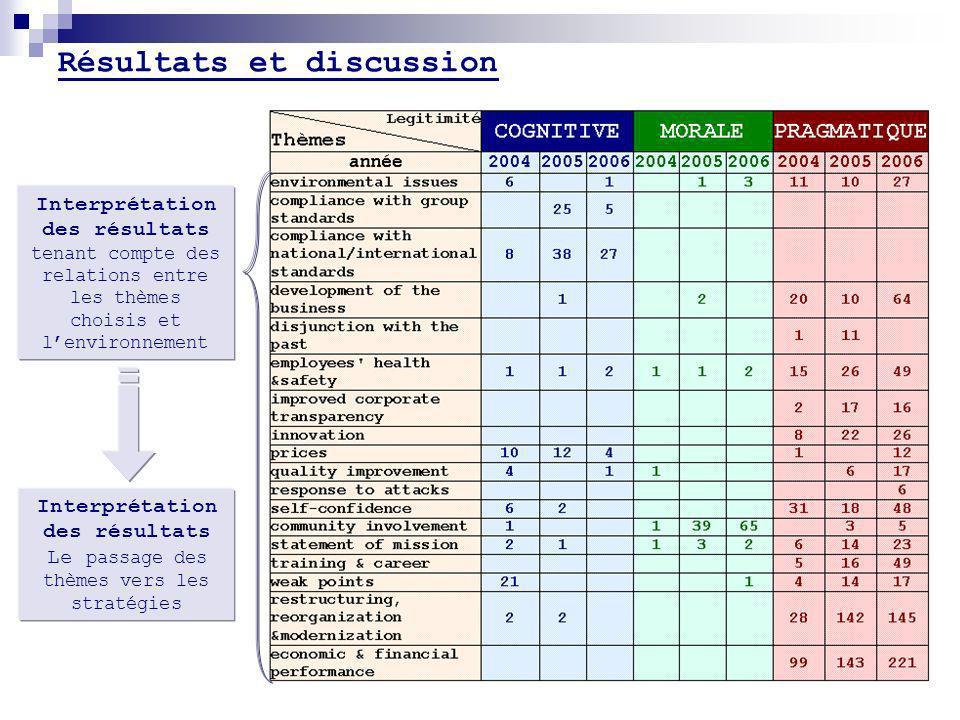 Résultats et discussion Interprétation des résultats tenant compte des relations entre les thèmes choisis et lenvironnement Interprétation des résultats Le passage des thèmes vers les stratégies
