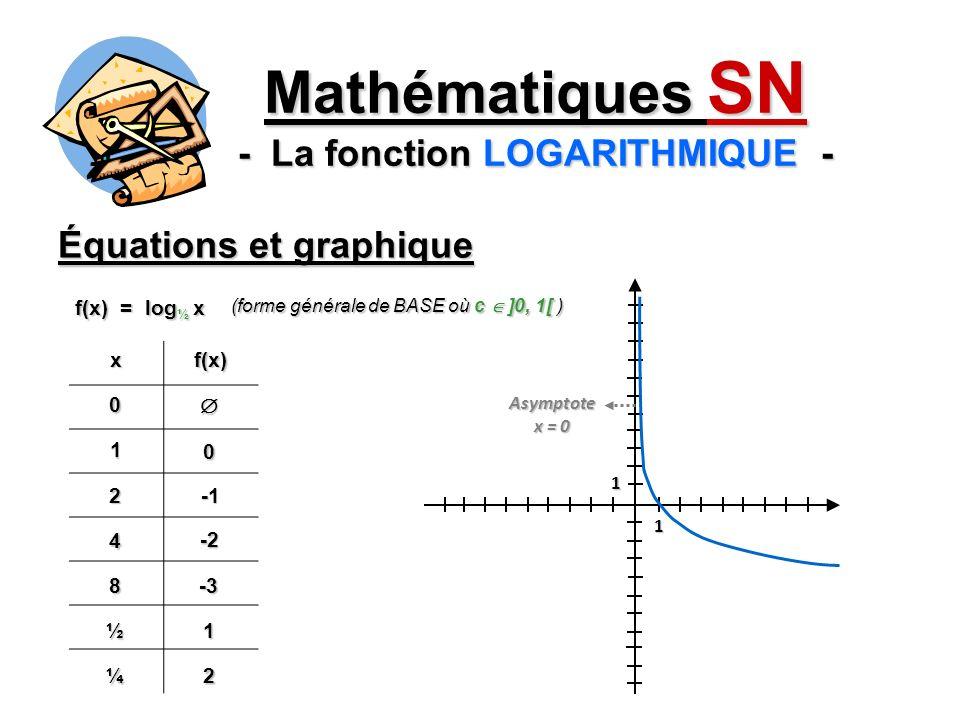 Équations et graphique Mathématiques SN - La fonction LOGARITHMIQUE - xf(x)0 1 0 2 4 -2 8-3 ½1 f(x) = log ½ x (forme générale de BASE où c ]0, 1[ ) 1 1 ¼2 Asymptote x = 0