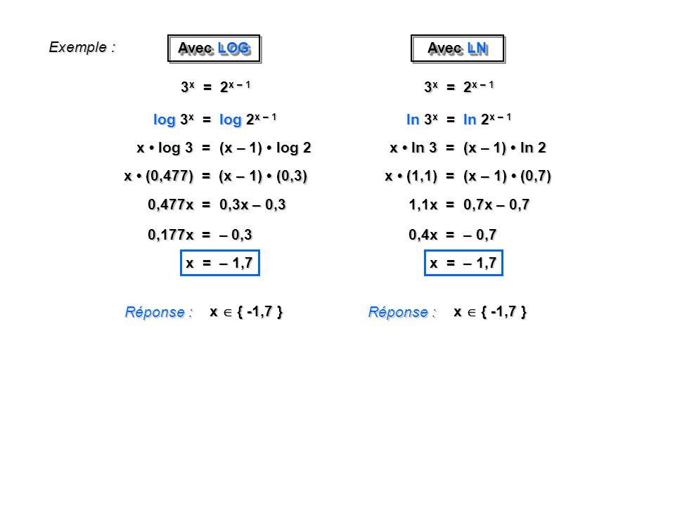 Exemple : Réponse : x { -1,7 } 3 x = 2 x – 1 log 3 x = log 2 x – 1 x log 3 = (x – 1) log 2 x (0,477) = (x – 1) (0,3) 0,477x = 0,3x – 0,3 0,177x = – 0,3 x = – 1,7 Avec LOG Réponse : x { -1,7 } 3 x = 2 x – 1 ln 3 x = ln 2 x – 1 x ln 3 = (x – 1) ln 2 x (1,1) = (x – 1) (0,7) 1,1x = 0,7x – 0,7 0,4x = – 0,7 x = – 1,7 Avec LN