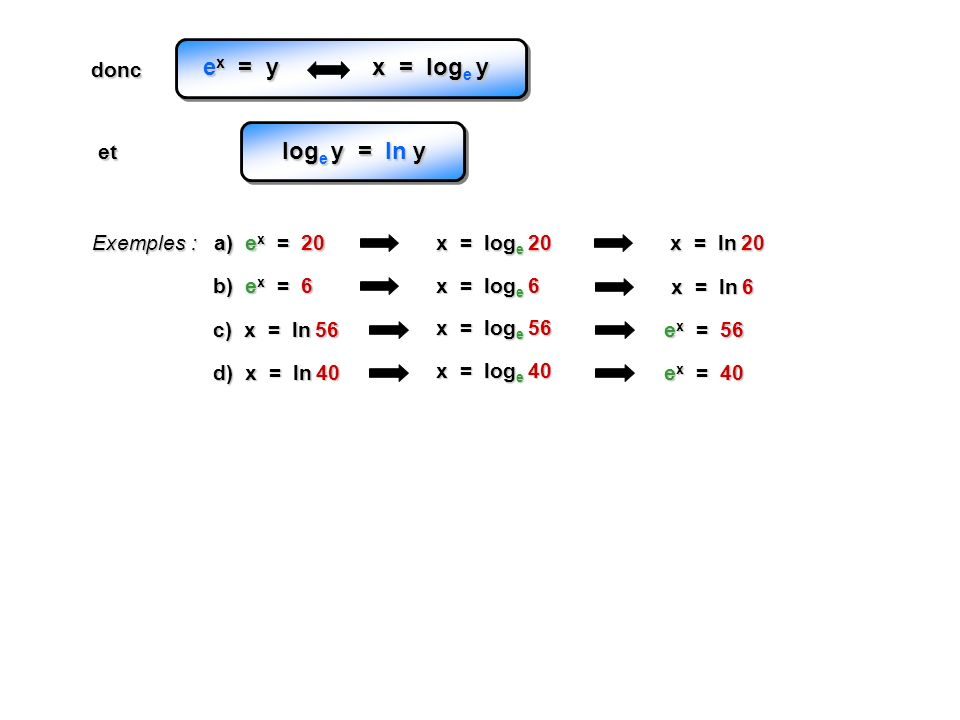 Exemples : a) e x = 20 x = log e 20 b) e x = 6 x = log e 6 c) x = ln 56 x = ln 20 x = ln 6 e x = 56 x = log e 56 d) x = ln 40 e x = 40 x = log e 40 e
