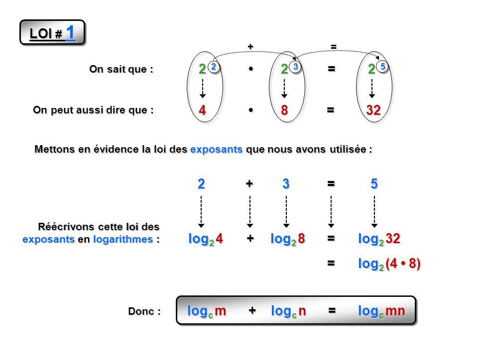 On sait que : 2 2 2 3 = 2 5 On peut aussi dire que : 48=32 Réécrivons cette loi des exposants en logarithmes : log 2 4 log 2 8 += log 2 32 = log 2 (4 8) += Mettons en évidence la loi des exposants que nous avons utilisée : 23 += 5 log c m + log c n = log c mn Donc : LOI # 1