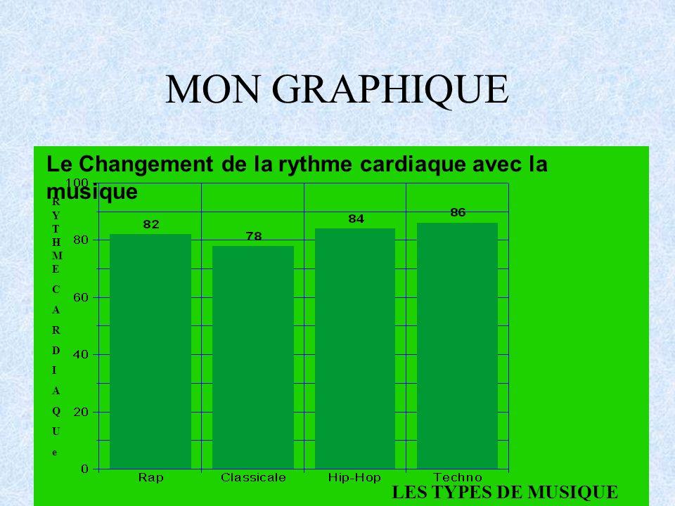 MON GRAPHIQUE Le Changement de la rythme cardiaque avec la musique RYTHMECARDIAQUeRYTHMECARDIAQUe LES TYPES DE MUSIQUE