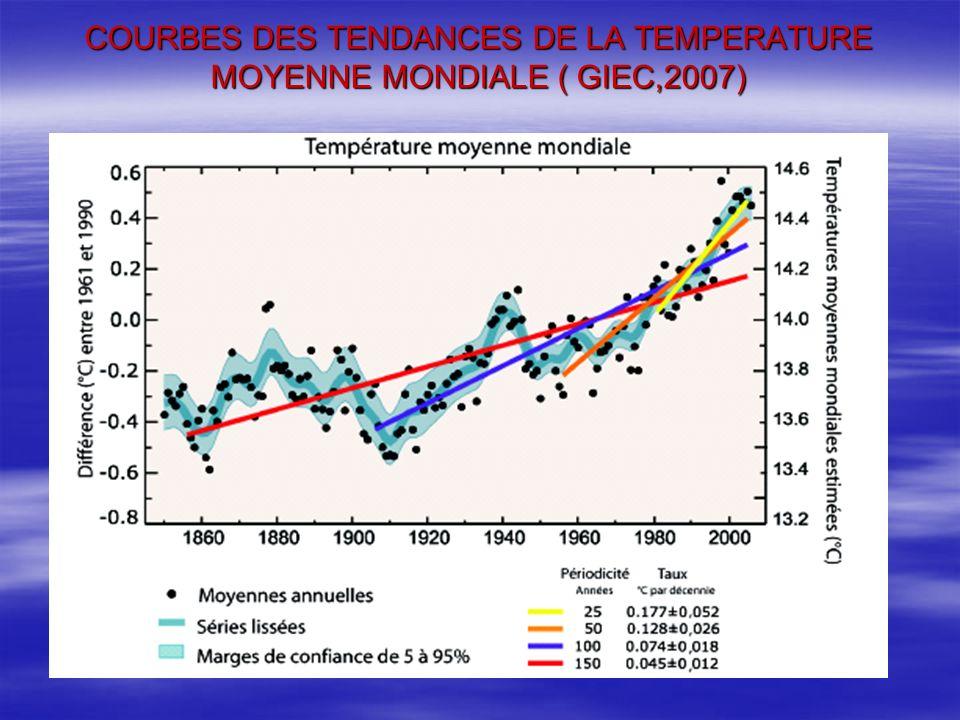 COURBES DES TENDANCES DE LA TEMPERATURE MOYENNE MONDIALE ( GIEC,2007)