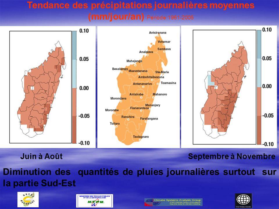 Tendance des précipitations journalières moyennes (mm/jour/an) Période:1961-2005 Diminution des quantités de pluies journalières surtout sur la partie Sud-Est Juin à AoûtSeptembre à Novembre