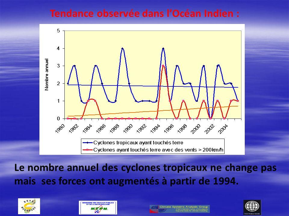 Le nombre annuel des cyclones tropicaux ne change pas mais ses forces ont augmentés à partir de 1994.