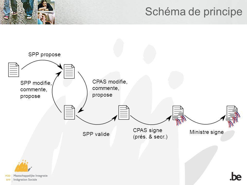 Schéma de principe SPP propose SPP modifie, commente, propose CPAS signe (prés. & secr.) Ministre signe CPAS modifie, commente, propose SPP valide