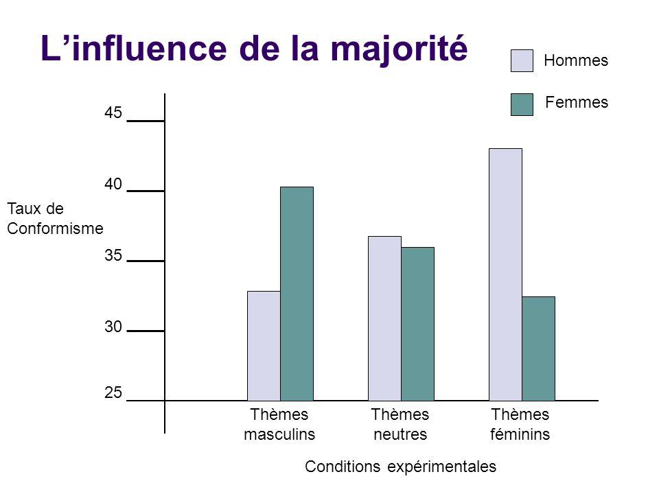 Linfluence de la majorité 25 30 35 40 45 Hommes Femmes Thèmes masculins Thèmes féminins Thèmes neutres Conditions expérimentales Taux de Conformisme