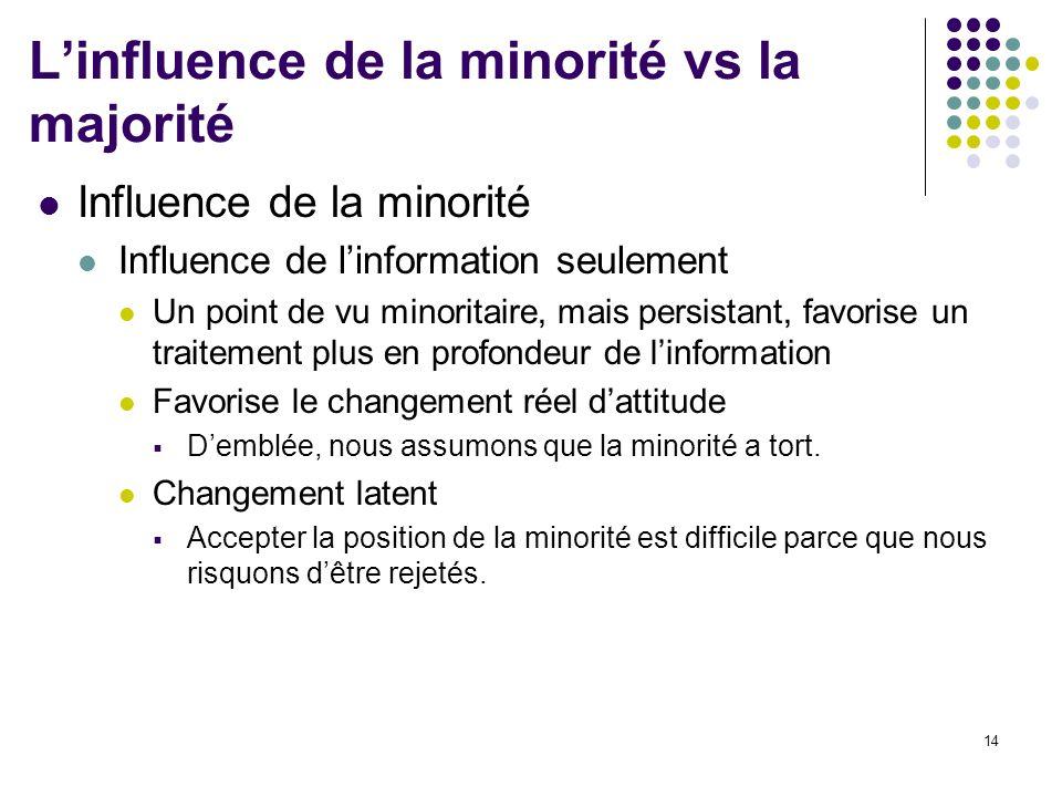 14 Linfluence de la minorité vs la majorité Influence de la minorité Influence de linformation seulement Un point de vu minoritaire, mais persistant,