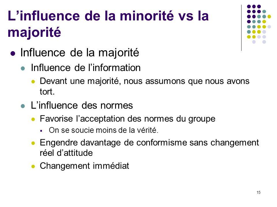 15 Linfluence de la minorité vs la majorité Influence de la majorité Influence de linformation Devant une majorité, nous assumons que nous avons tort.