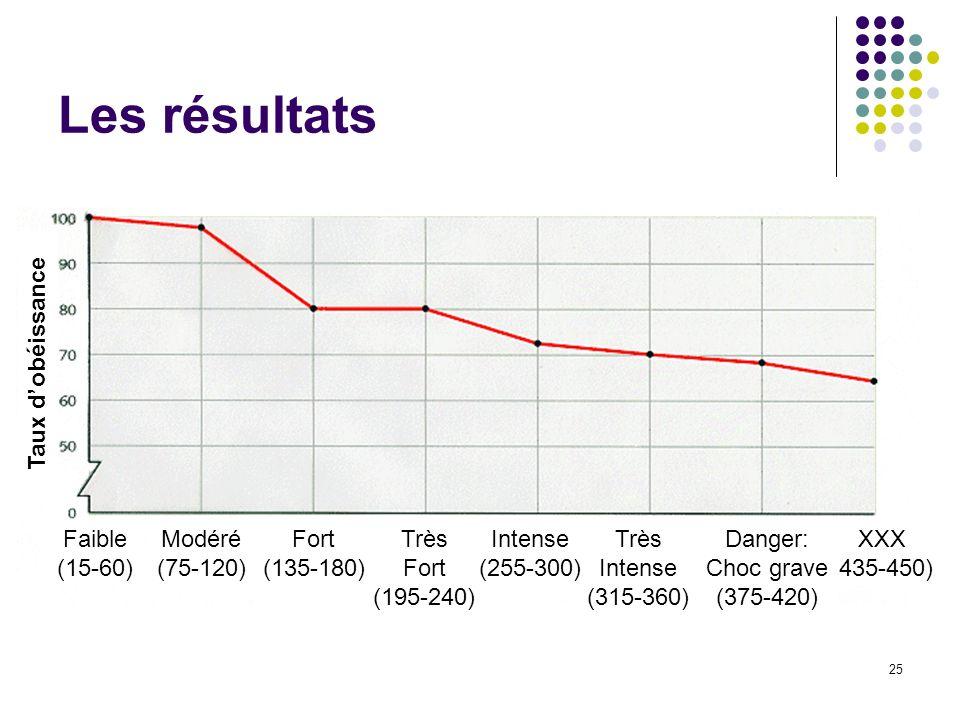 25 Les résultats XXX (435-450) Danger: Choc grave (375-420) Taux dobéissance Faible (15-60) Modéré (75-120) Très Fort (195-240) Fort (135-180) Très In