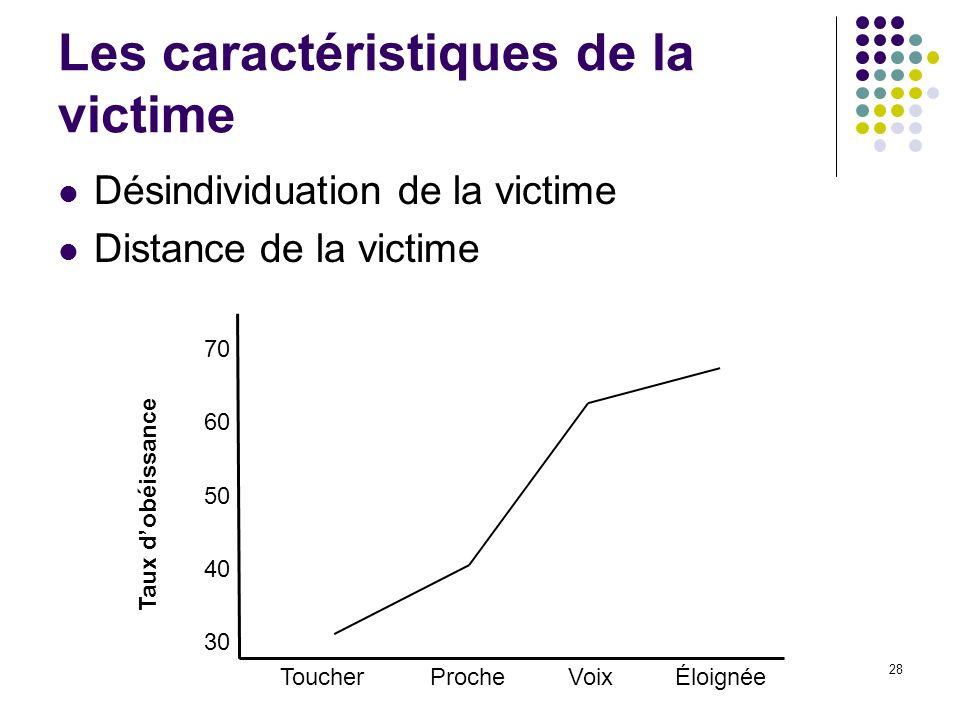 28 Les caractéristiques de la victime Désindividuation de la victime Distance de la victime 30 60 50 40 70 Taux dobéissance ToucherProcheVoixÉloignée