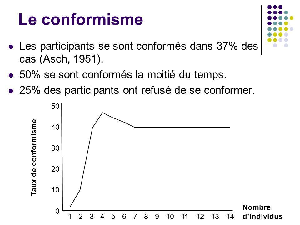 Le conformisme Les participants se sont conformés dans 37% des cas (Asch, 1951). 50% se sont conformés la moitié du temps. 25% des participants ont re