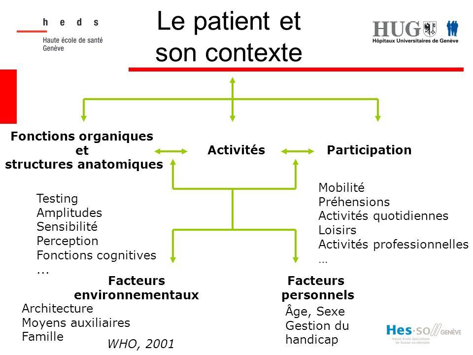 Le patient et son contexte Fonctions organiques et structures anatomiques ActivitésParticipation Facteurs environnementaux Facteurs personnels Testing